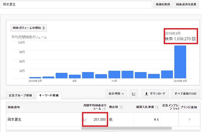 100万回以上検索された岡本夏生さん